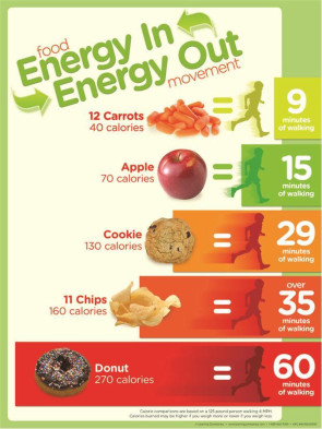 Energy Balance Snack Poster