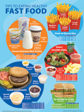 """Tips to Eating Healthy Fast Food, Laminated Poster 18"""" x 24"""""""