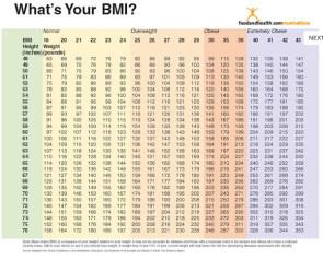 BMI Chart Poster